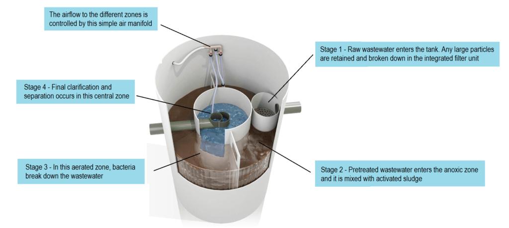 Bioclean sewage treatment process diagram